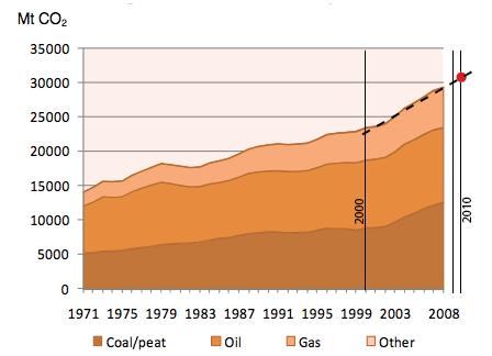 Global emissions trend